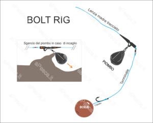 Bolt Rig e funzionamento della lead clip
